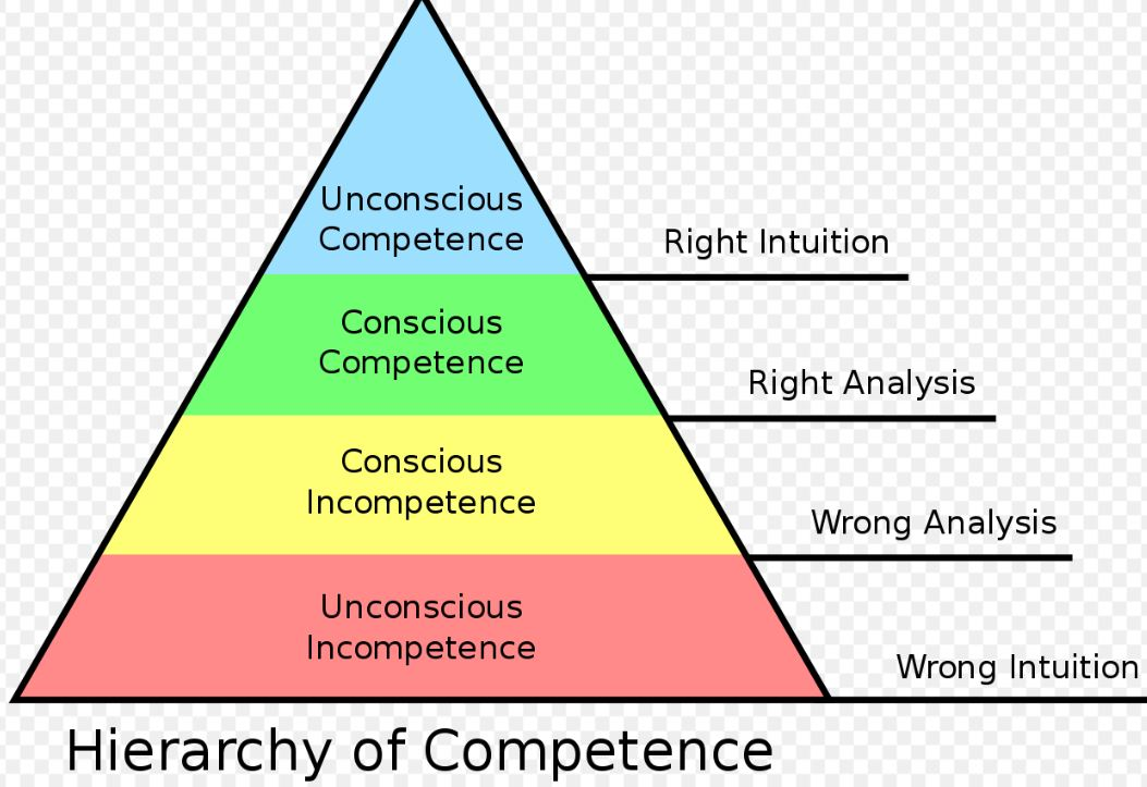 hierarchy of competence.JPG